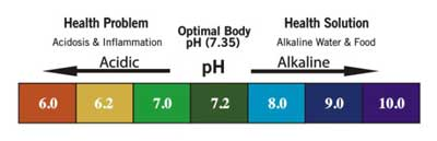 alkaline-water-ph